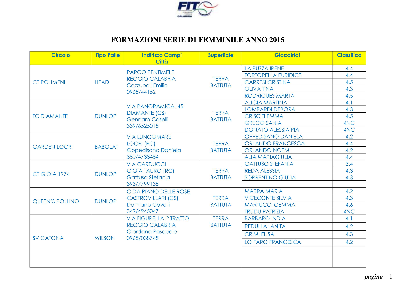 SerieD1F2015Formazioni