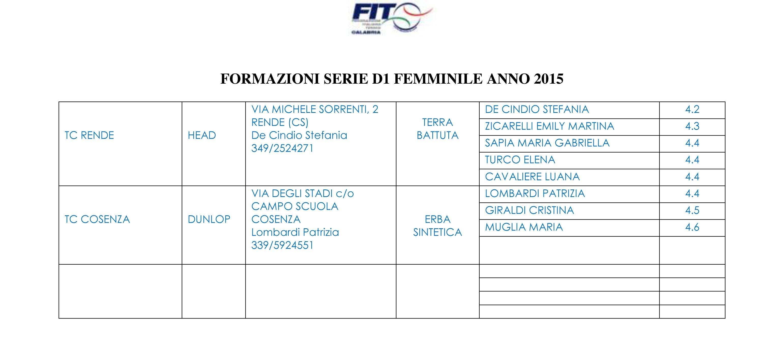 SerieD1F2015Formazioni2